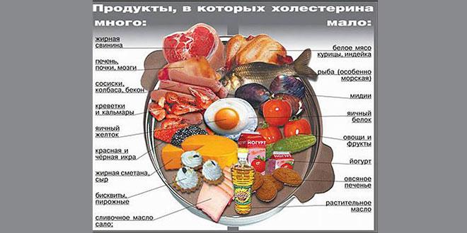 Что полезно для печени:продукты питания и дополнительные элементы