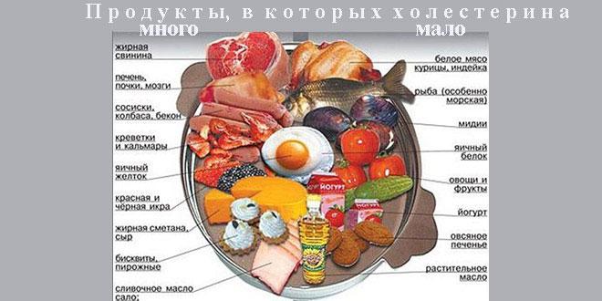 Масла при снижении холестерина